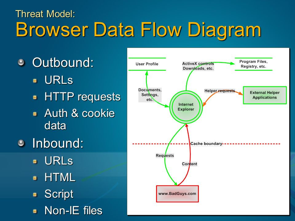 Ie security past present and future tony chor group program 10 threat model browser data flow diagram outboundurls http requests auth cookie data inboundurlshtmlscript non ie files ccuart Gallery
