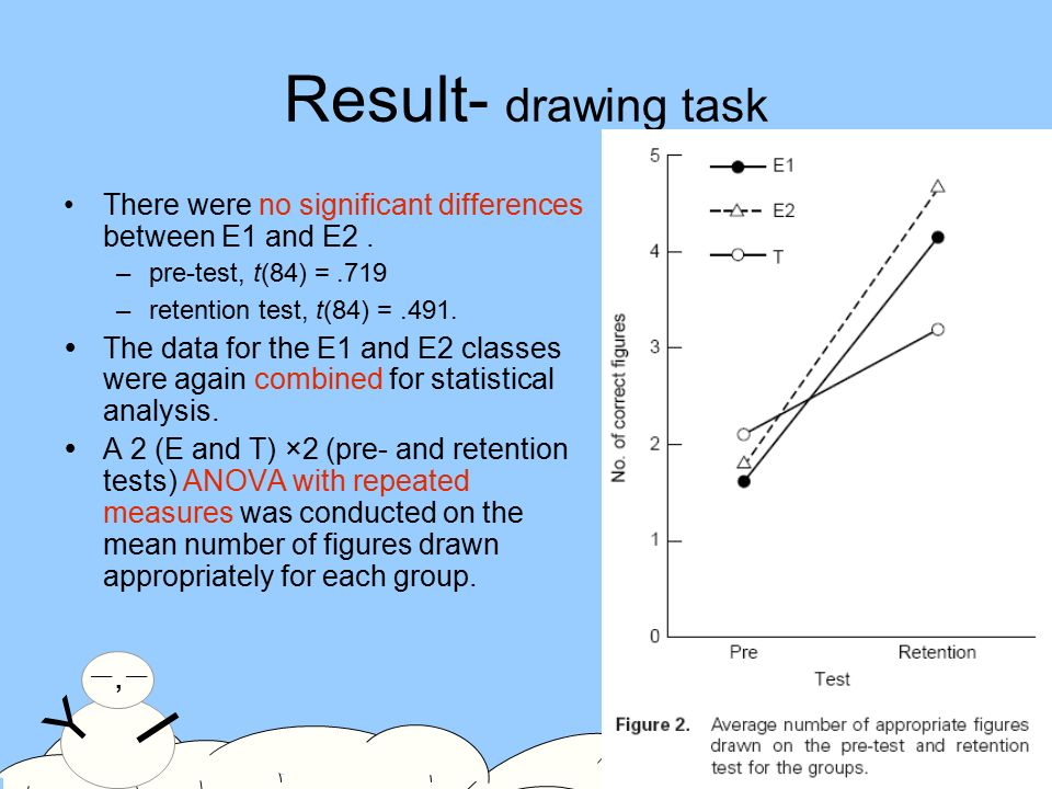Y >_< I Y 一,一一,一 I 11 Result- drawing task There were no significant differences between E1 and E2.