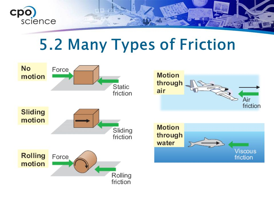 Worksheets Types Of Friction chapter five forces 5 1 2 friction 3 many types of friction