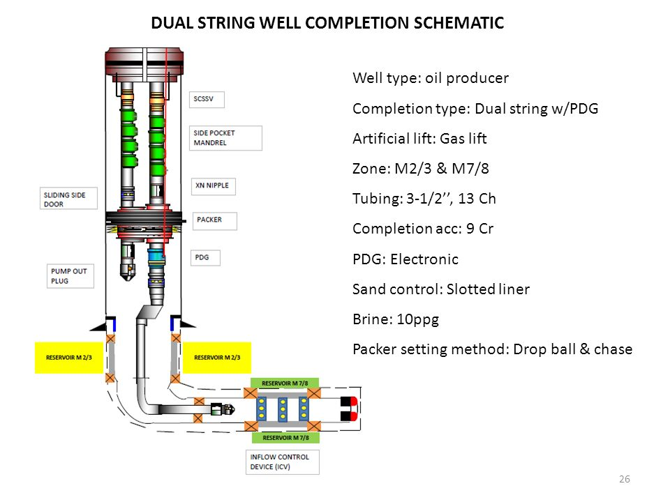 Artificial gas lift schematic wiring diagram 1 introduction background of study four oil producer wells will be system one atv lift plans artificial gas lift schematic keyboard keysfo Images