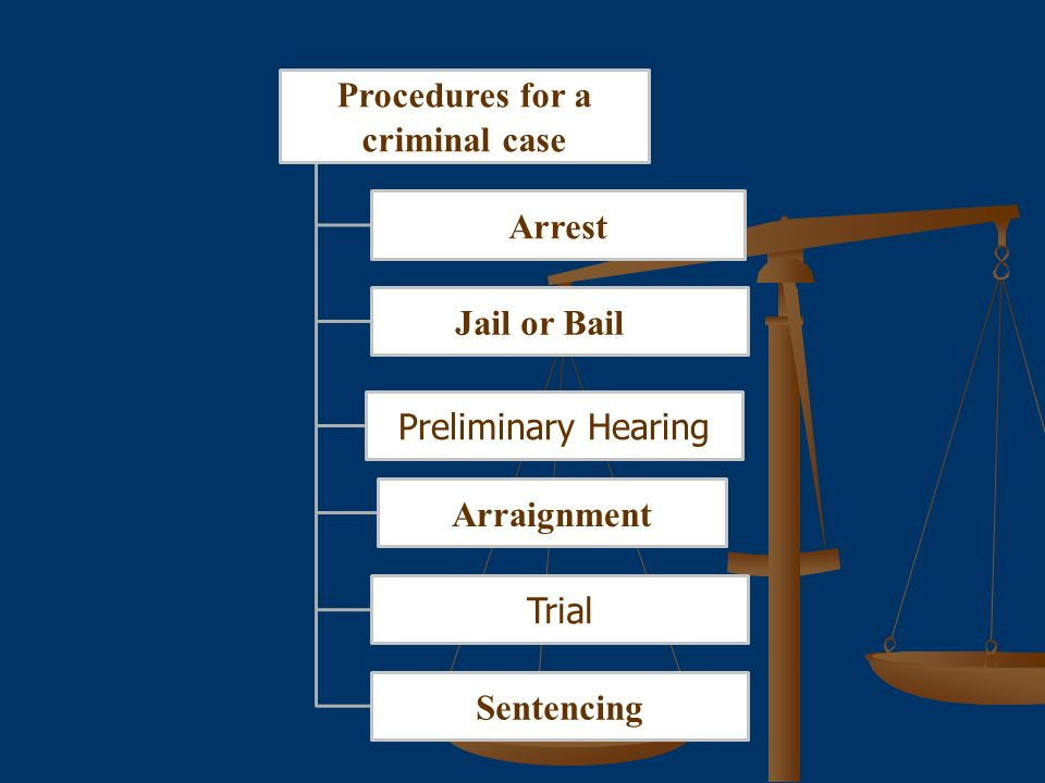 Procedures for a criminal case Arrest Jail or Bail Arraignment Preliminary Hearing Trial Sentencing