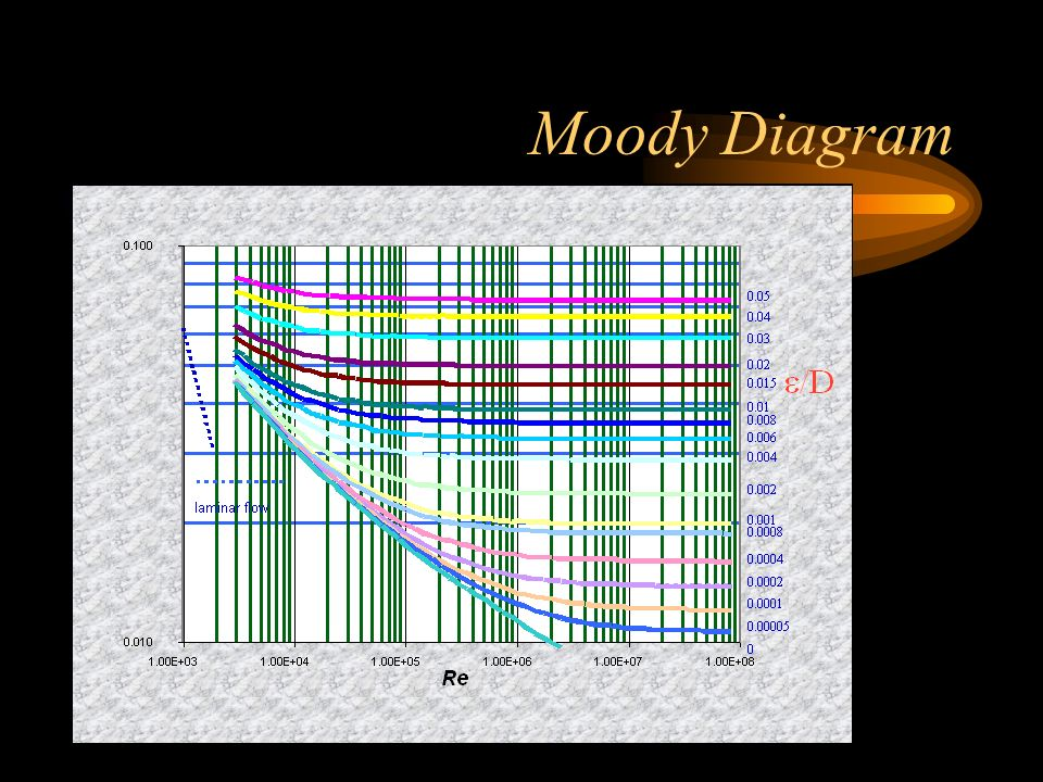Flow in circular pipes objective to measure the pressure drop in 14 moody diagram ccuart Image collections