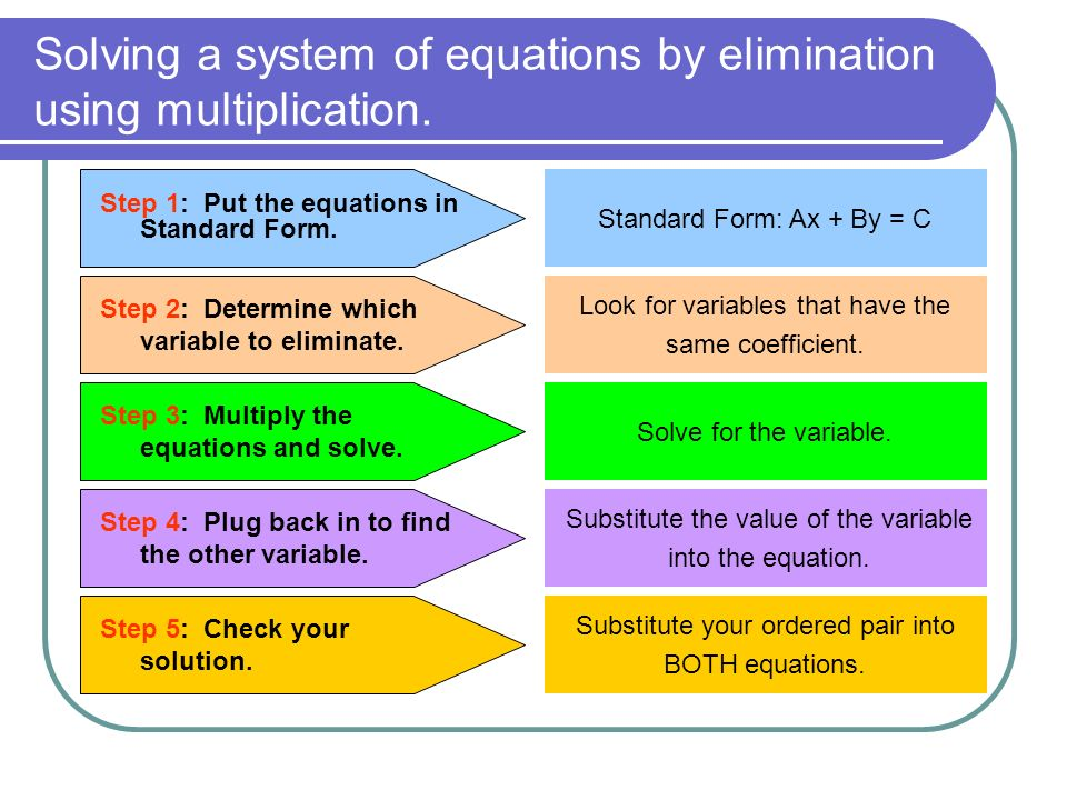 Solving a system of equations by elimination using multiplication.