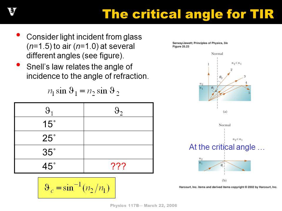 physics ia critical angle of glass