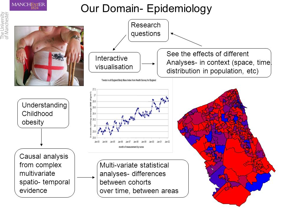Our Domain- Epidemiology Understanding Childhood obesity Causal analysis from complex multivariate spatio- temporal evidence Multi-variate statistical analyses- differences between cohorts over time, between areas Interactive visualisation See the effects of different Analyses- in context (space, time.