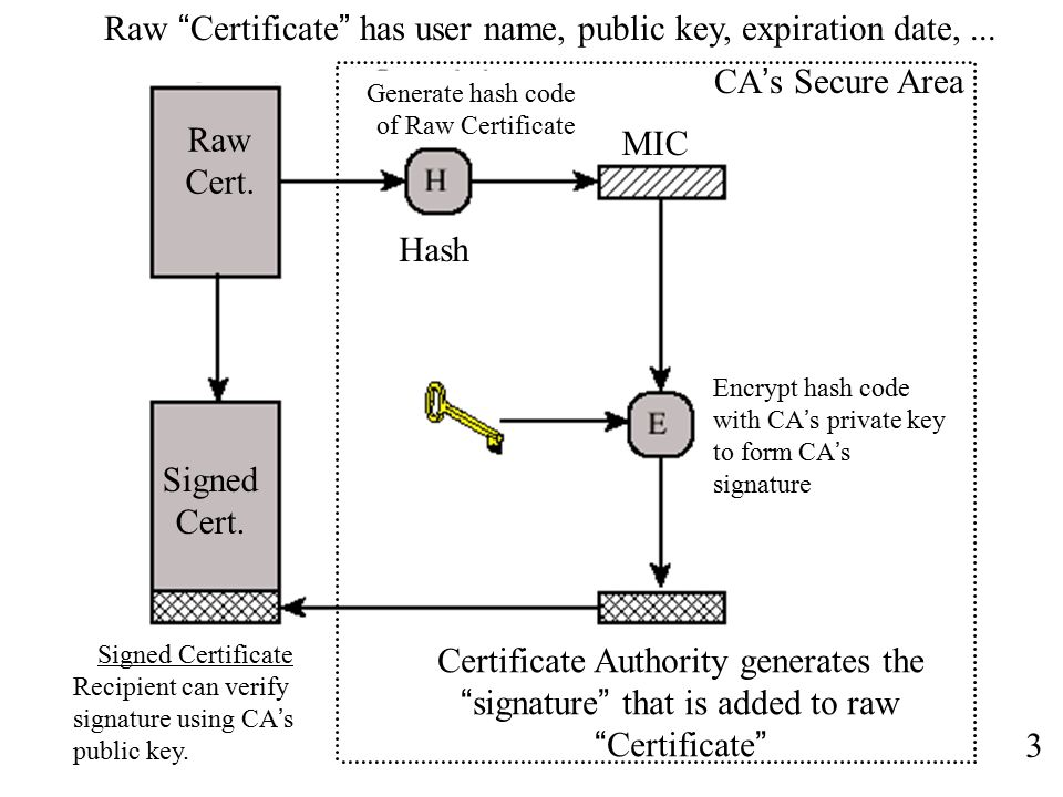 Chapter X Authentication TE Network Security And - 405 area code
