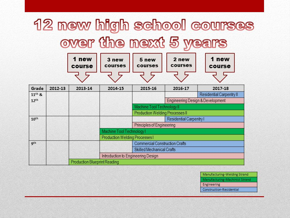 New career pathways usd 305 salina public schools ppt download 8 malvernweather Image collections