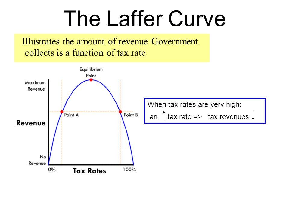 Do supply side economics really work?