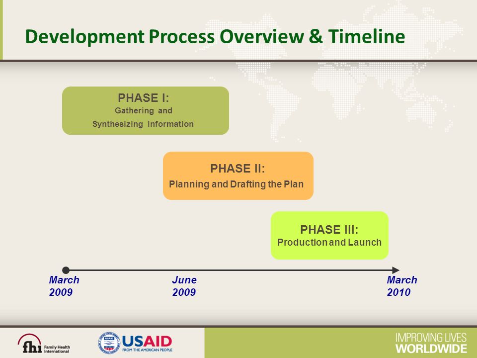 Development Process Overview & Timeline PHASE I: Gathering and Synthesizing Information PHASE II: Planning and Drafting the Plan PHASE III: Production and Launch March 2009 March 2010 June 2009
