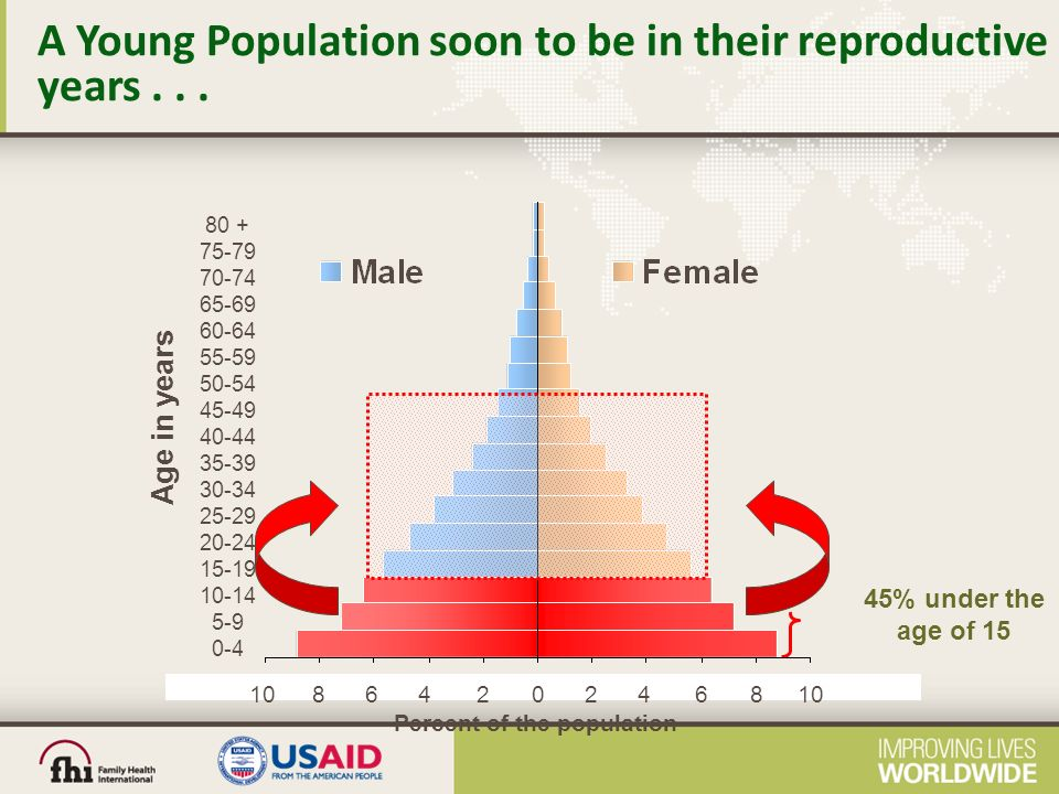 45% under the age of 15 A Young Population soon to be in their reproductive years...