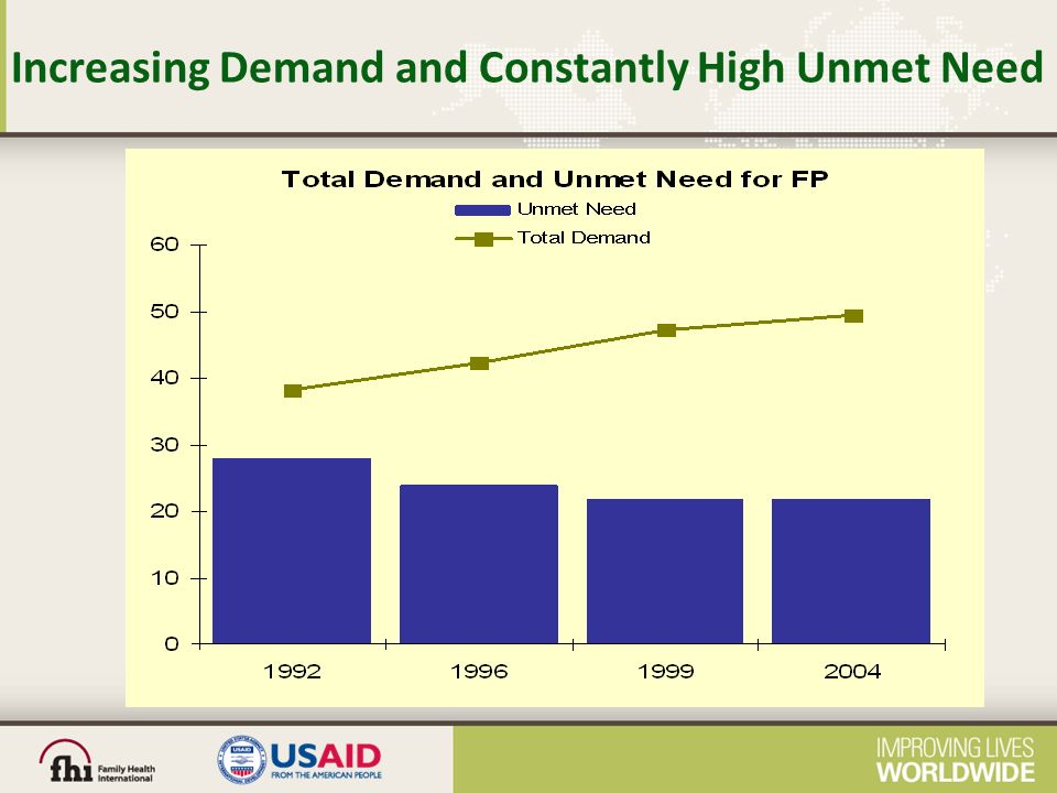 Increasing Demand and Constantly High Unmet Need