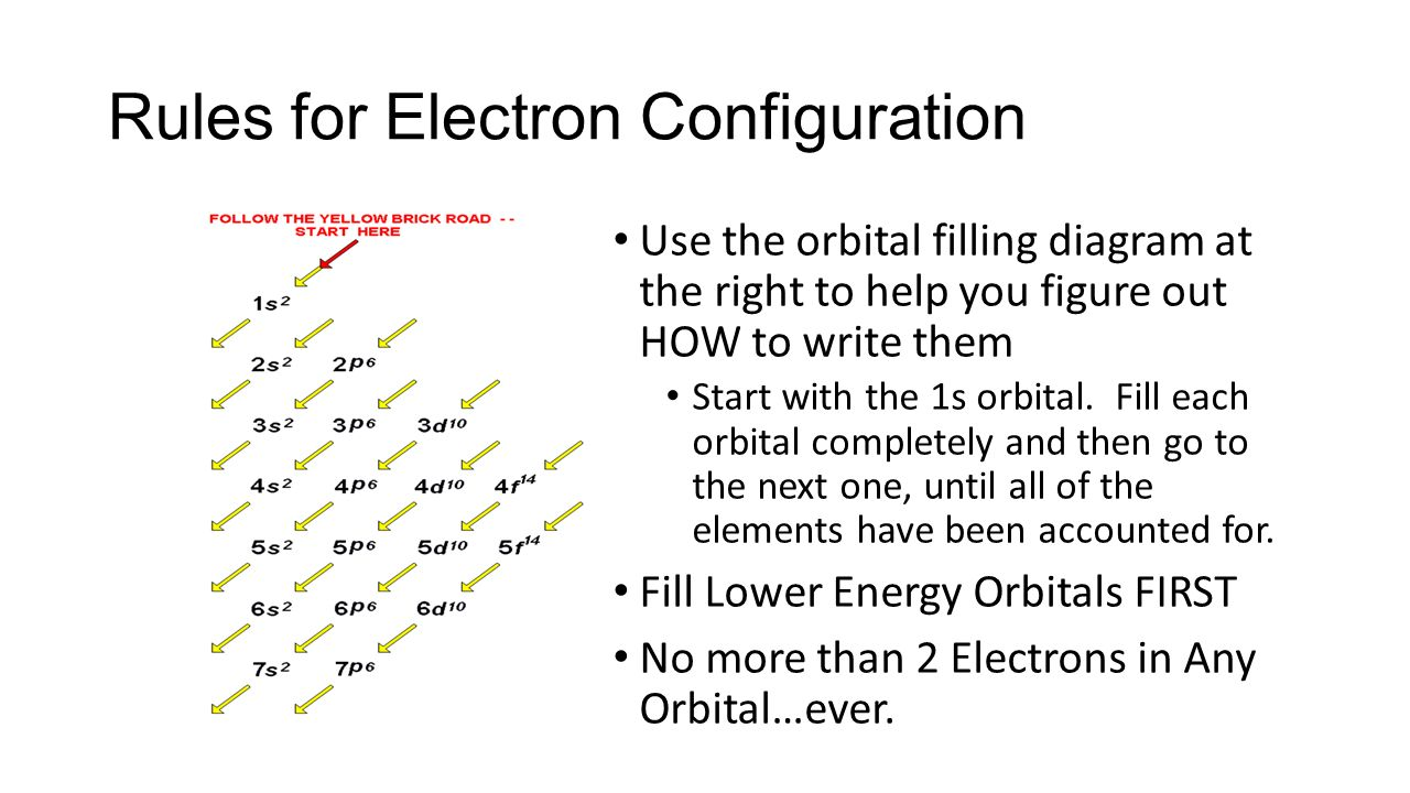 Aim how is the electron organized in the atom do now explain rules for electron configuration use the orbital filling diagram at the right to help you figure pooptronica Gallery