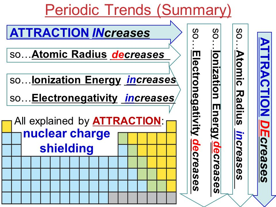Periodic trends we will explain observed trends in atomic and 7 periodic trends summary soatomic radius soelectronegativity urtaz Images