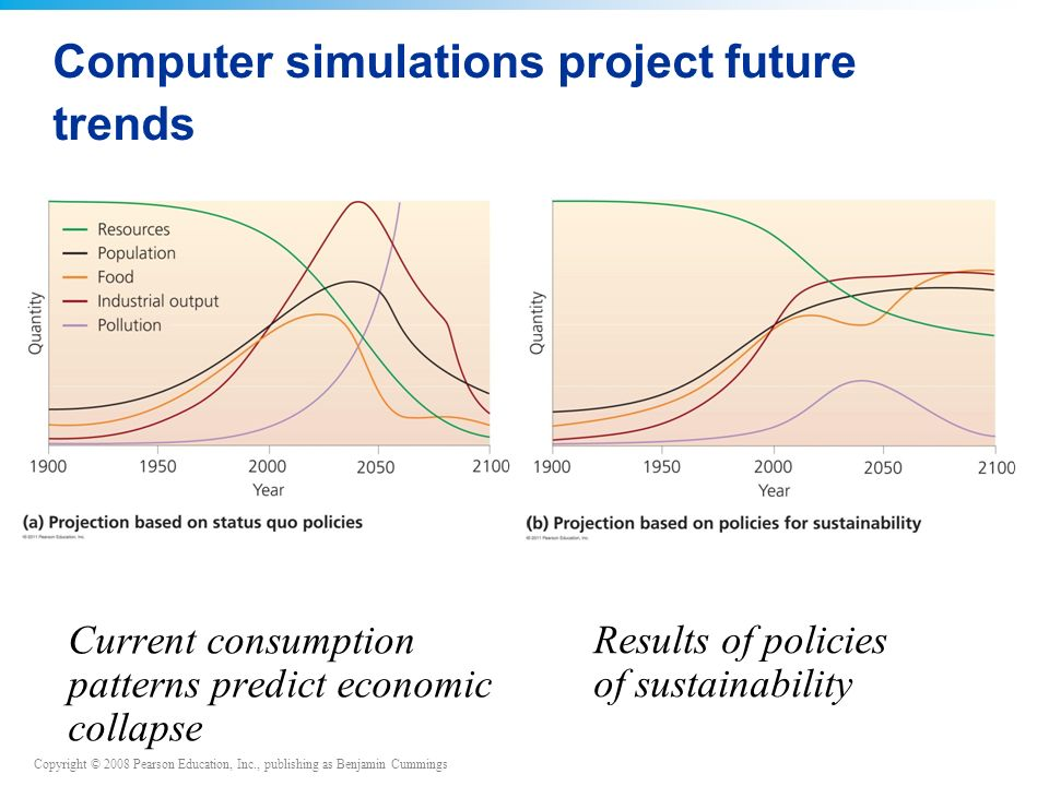 Copyright © 2008 Pearson Education, Inc., publishing as Benjamin Cummings Computer simulations project future trends Current consumption patterns predict economic collapse Results of policies of sustainability