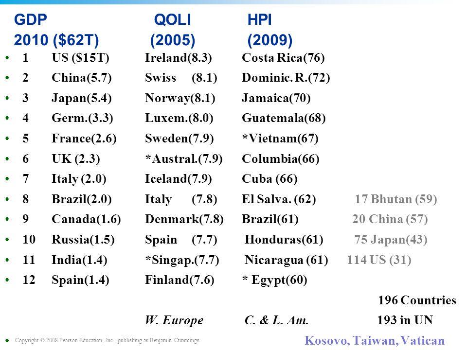 Copyright © 2008 Pearson Education, Inc., publishing as Benjamin Cummings GDPQOLIHPI 2010 ($62T) (2005)(2009) 1US ($15T)Ireland(8.3) Costa Rica(76) 2China(5.7)Swiss(8.1) Dominic.