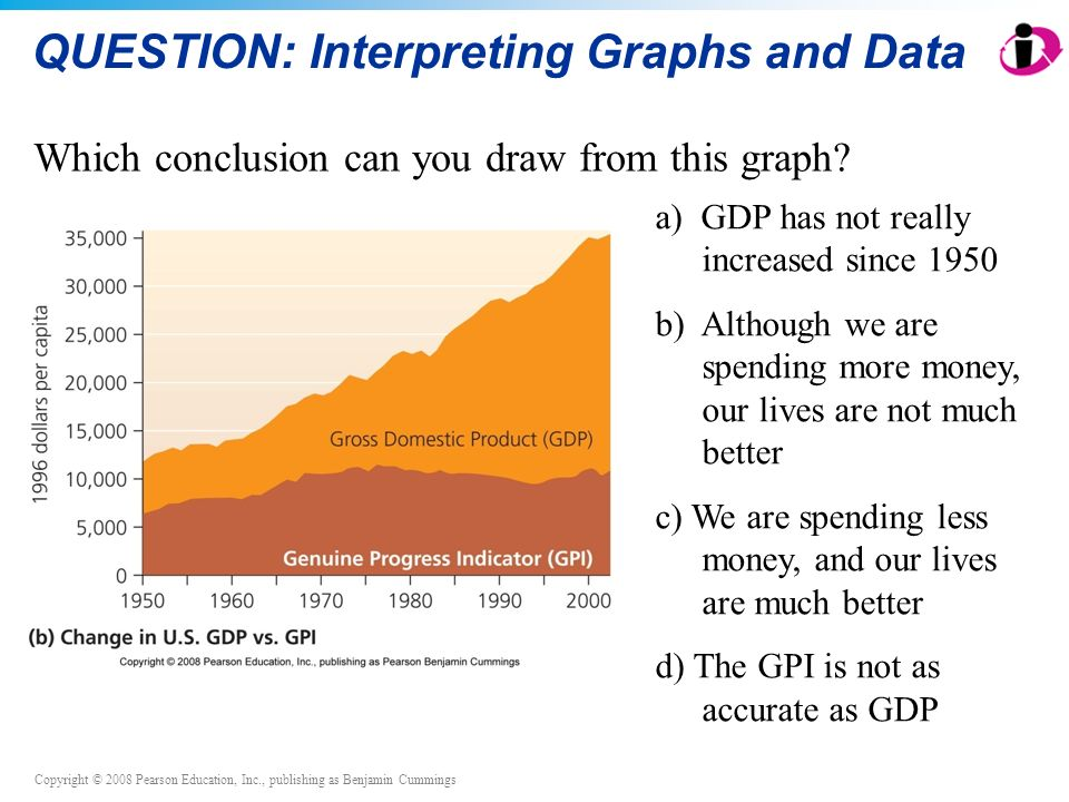 Copyright © 2008 Pearson Education, Inc., publishing as Benjamin Cummings QUESTION: Interpreting Graphs and Data Which conclusion can you draw from this graph.