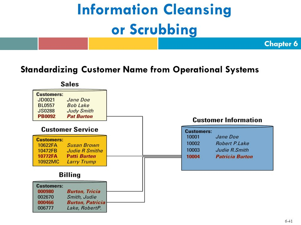 Chapter 6 6-41 Information Cleansing or Scrubbing Standardizing Customer Name from Operational Systems