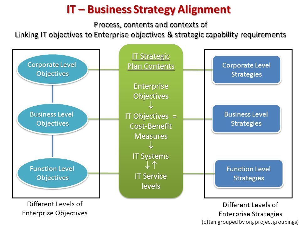 "assessment of enterprise level business systems Enterprise business systems assessment • a revisiting of our ""row level"" security practices will likely be to our enterprise business systems."