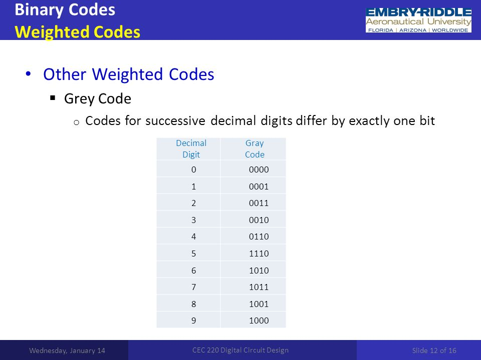 Binary Codes Weighted Codes Wednesday, January 14 CEC 220 Digital Circuit Design Other Weighted Codes  Grey Code o Codes for successive decimal digit