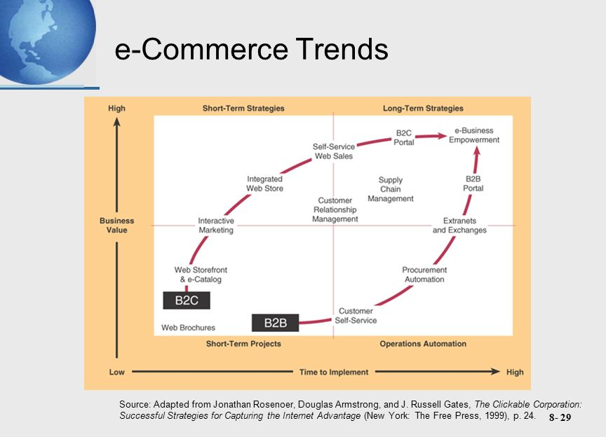8- 29 e-Commerce Trends Source: Adapted from Jonathan Rosenoer, Douglas Armstrong, and J.