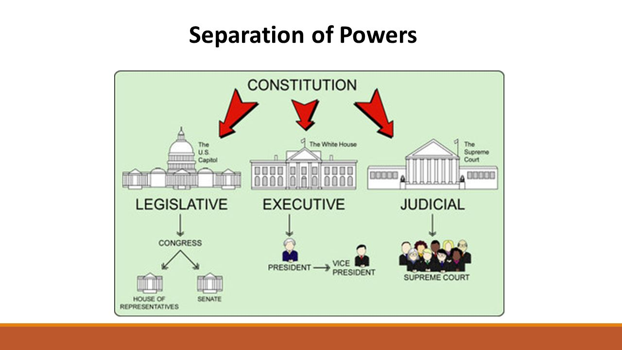 an analysis of the constitutional powers of the congress