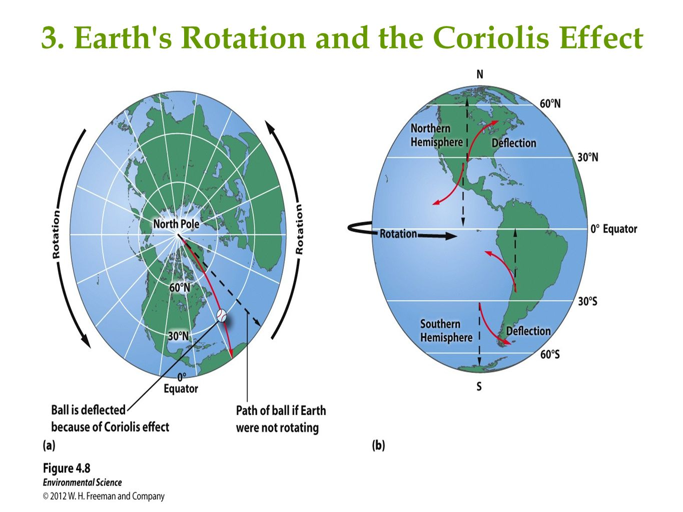 Chapter 4 global climates and biomes describe the case study 20 3 earths rotation and the coriolis effect pooptronica