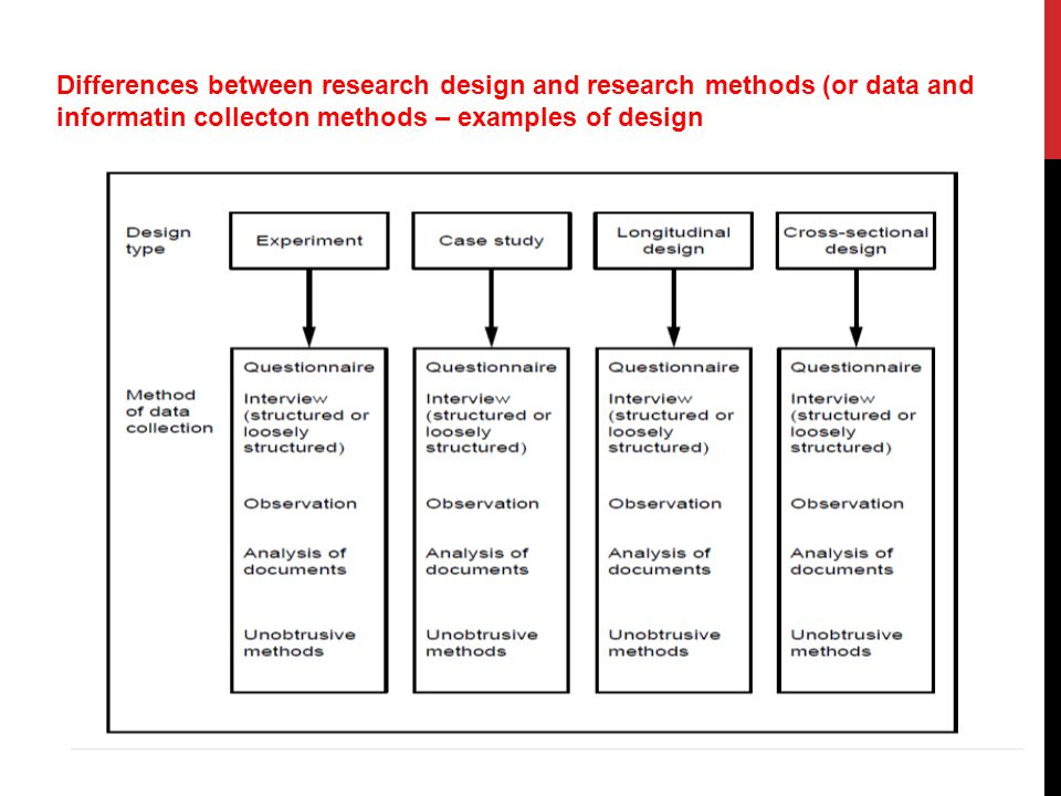 secondary research methodology example Examples of secondary data are research reports, government reports, censuses, weather reports, interviews, the internet, reference books, organizational reports and accounting documents.
