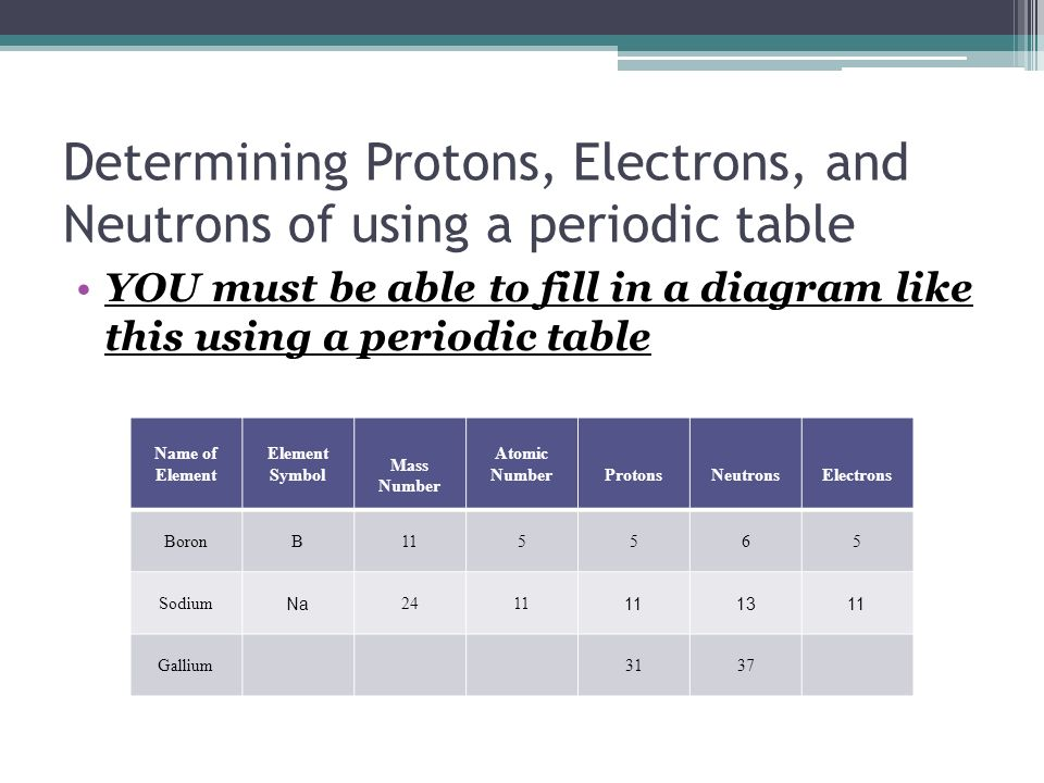 Unit 1 notes part 1 periodic table basic identify the parts on 5 determining protons urtaz Gallery