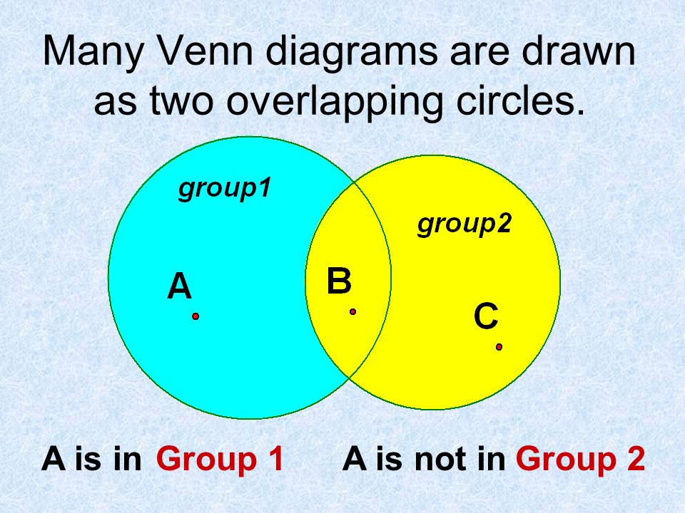 Venn diagrams and logic lesson 2 2 venn diagrams show 4 many venn diagrams are drawn as two overlapping circles a is in a is not ingroup 1group 2 ccuart Gallery