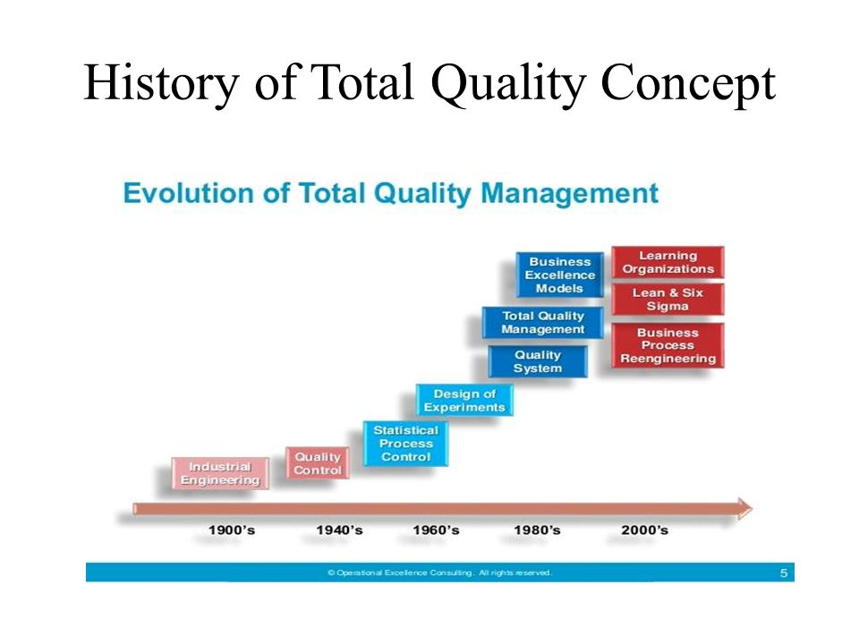the benefits of total quality management in a business organization More organizations are investing in improving their quality systems to obtain the numerous benefits of quality management systems total quality management involves the use of efficient quality control and quality assurance systems.