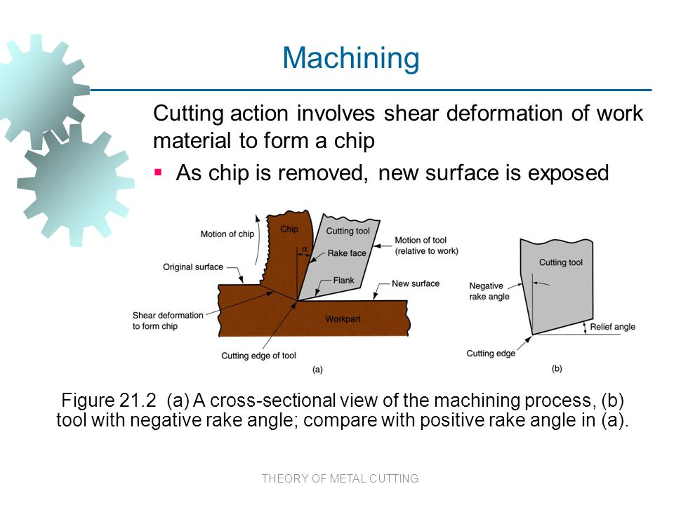 THEORY OF METAL CUTTING Cutting Action Involves Shear Deformation Of Work  Material To Form A Chip