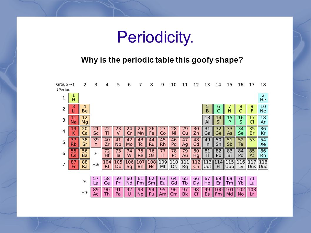 Periodicity why is the periodic table this goofy shape ppt 1 periodicity gamestrikefo Gallery