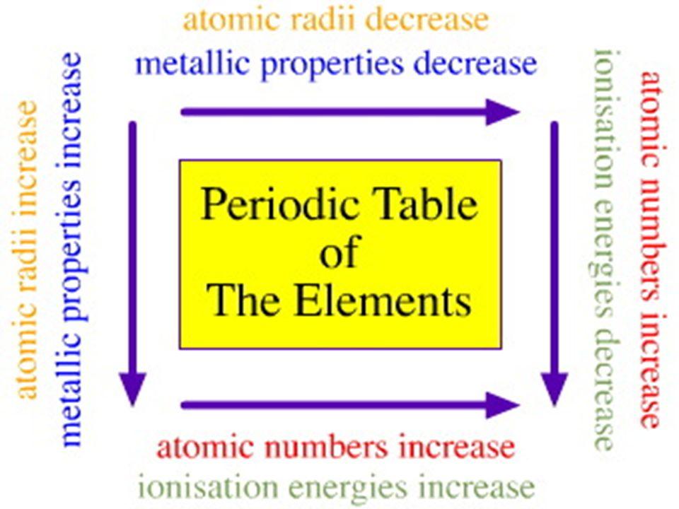 Periodic table electronegativity periodic table increase periodic table electronegativity periodic table increase periodic trends learning the periodic table three major urtaz Gallery