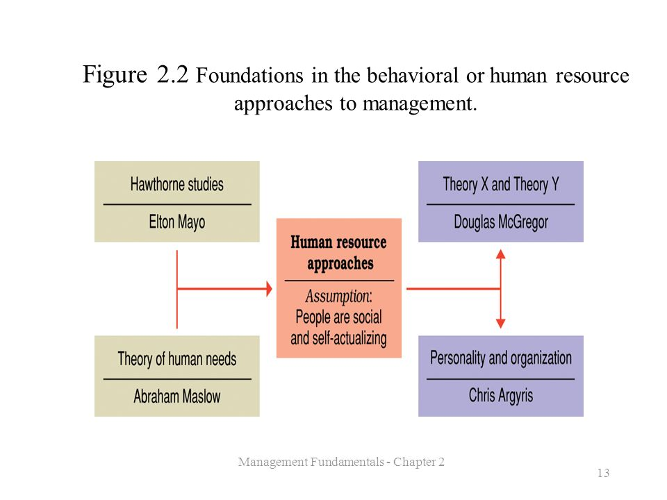 Management Fundamentals - Chapter 2 13 Figure 2.2 Foundations in the behavioral or human resource approaches to management.