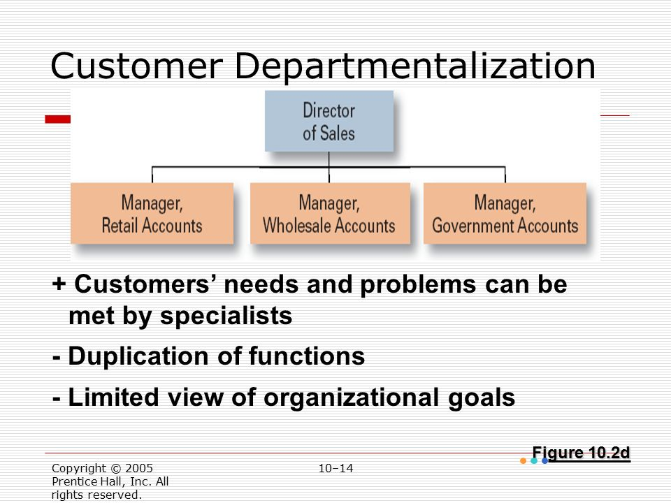 Copyright © 2005 Prentice Hall, Inc. All rights reserved. 10–14 Figure 10.2d Customer Departmentalization + Customers' needs and problems can be met b