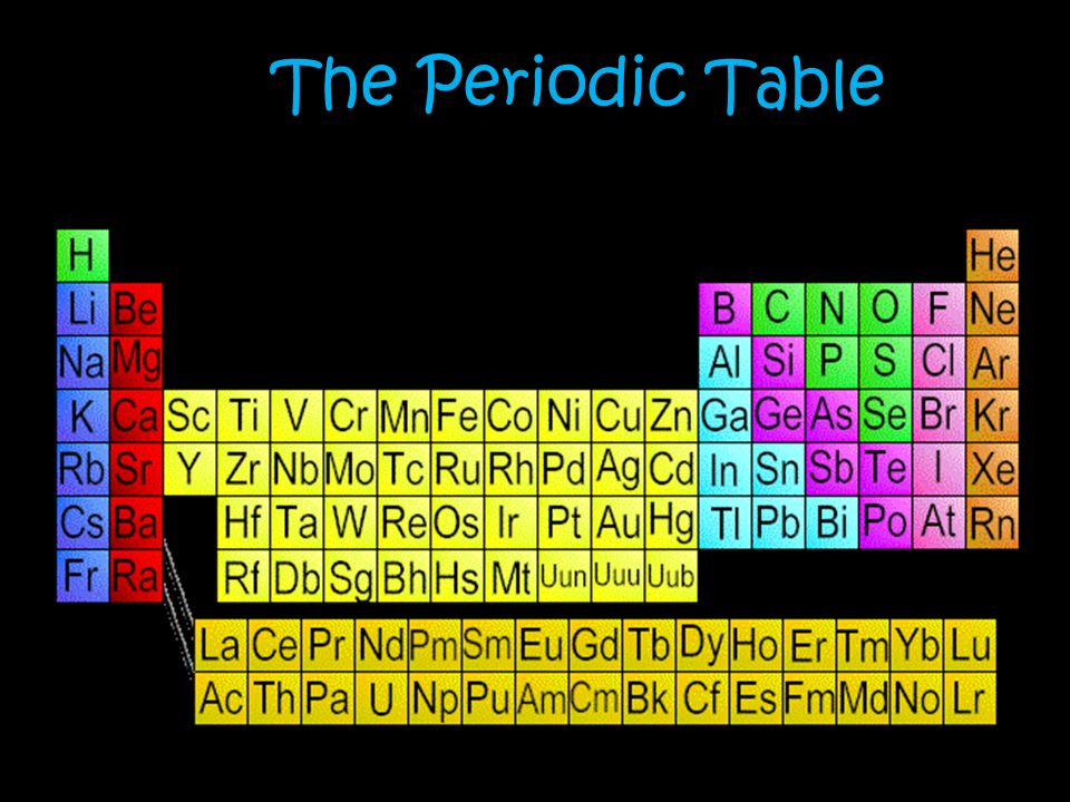 R the periodic table dmitri mendeleev 1860s first to publish 1 r the periodic table urtaz Choice Image