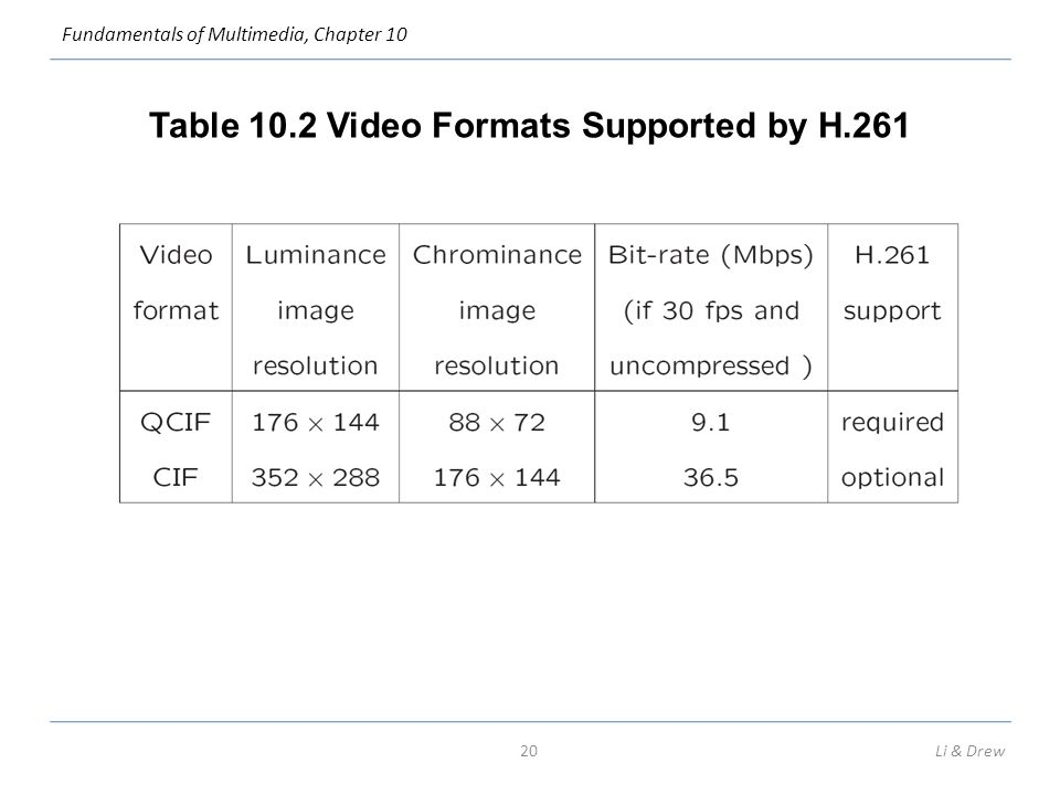 Fundamentals of Multimedia, Chapter 10 Table 10.2 Video Formats Supported by H.261 20Li & Drew