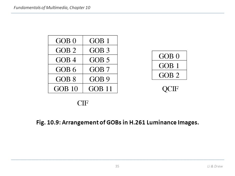 Fundamentals of Multimedia, Chapter 10 Fig. 10.9: Arrangement of GOBs in H.261 Luminance Images.