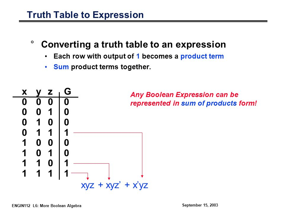 ENGIN112 L6: More Boolean Algebra September 15, 2003 Truth Table to Expression °Converting a truth table to an expression Each row with output of 1 becomes a product term Sum product terms together.