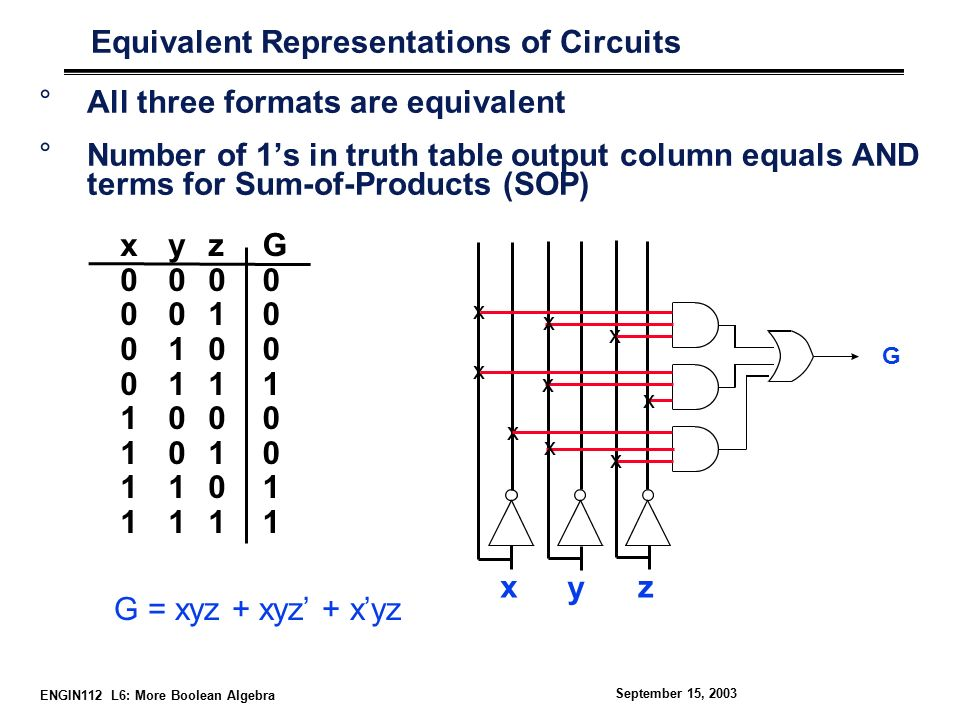 ENGIN112 L6: More Boolean Algebra September 15, 2003 Equivalent Representations of Circuits °All three formats are equivalent °Number of 1's in truth table output column equals AND terms for Sum-of-Products (SOP) x y z x00001111x00001111 y00110011y00110011 z01010101z01010101 G00010011G00010011 G = xyz + xyz' + x'yz G x x x x x x x x x