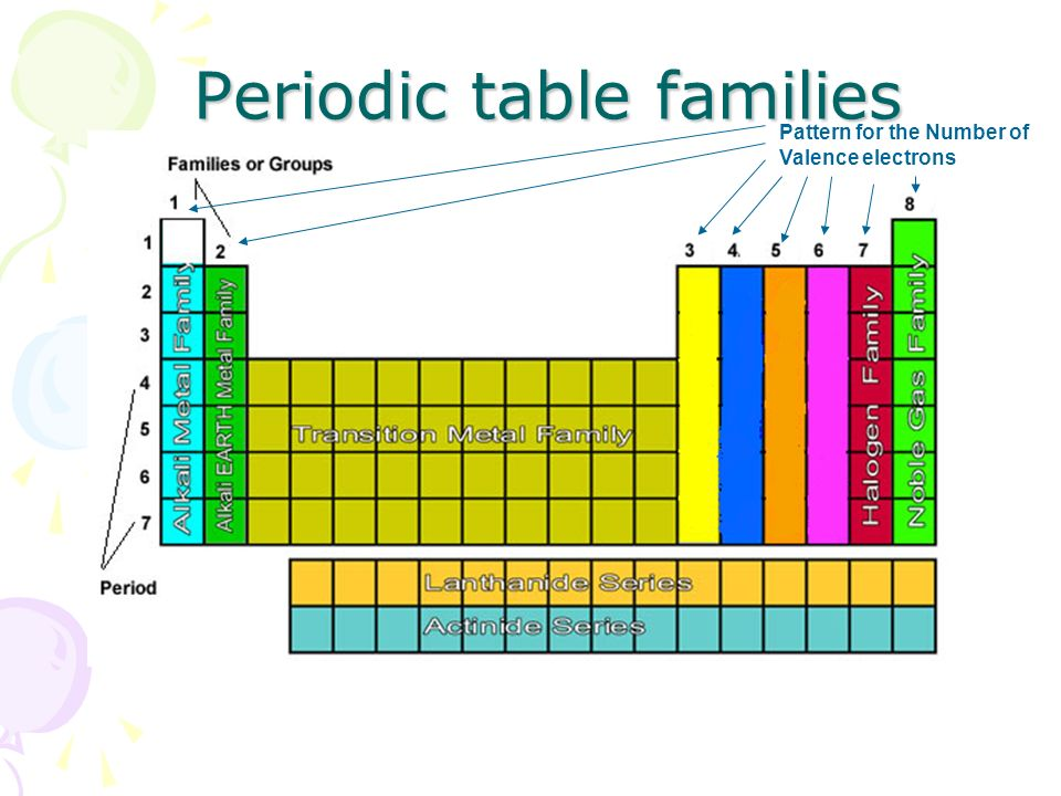 Elements and the periodic table ppt download 8 pattern for the number of valence electrons periodic table families urtaz