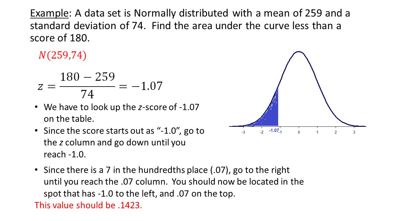 Example: A Data Set Is Normally Distributed With A Mean Of 259 And A  Standard 008 How To Calculate