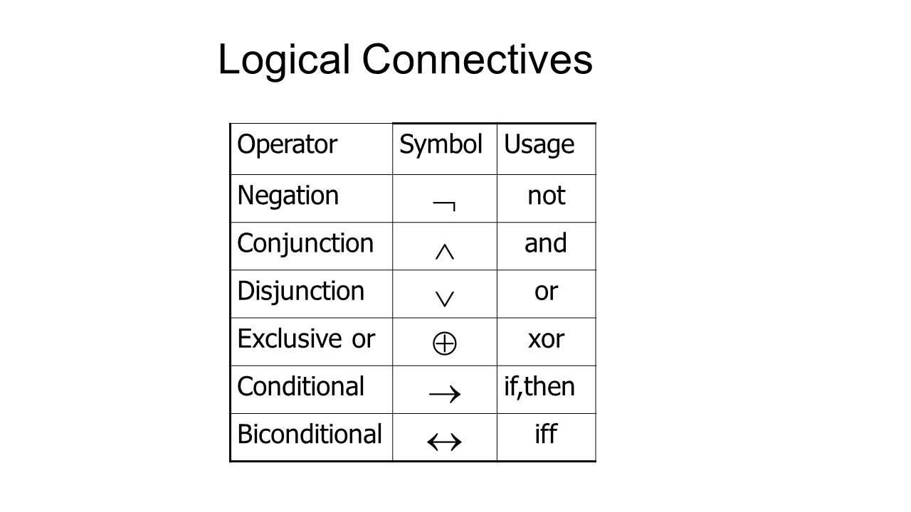 The foundations logic and proof sets and foundations 3 logical connectives operatorsymbolusage negation not conjunction and disjunction or exclusive or xor conditional ifthen biconditional biocorpaavc