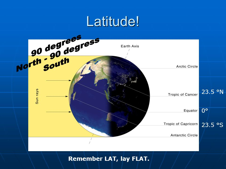 Latitude! 0° 23.5 °N 23.5 °S Remember LAT, lay FLAT.