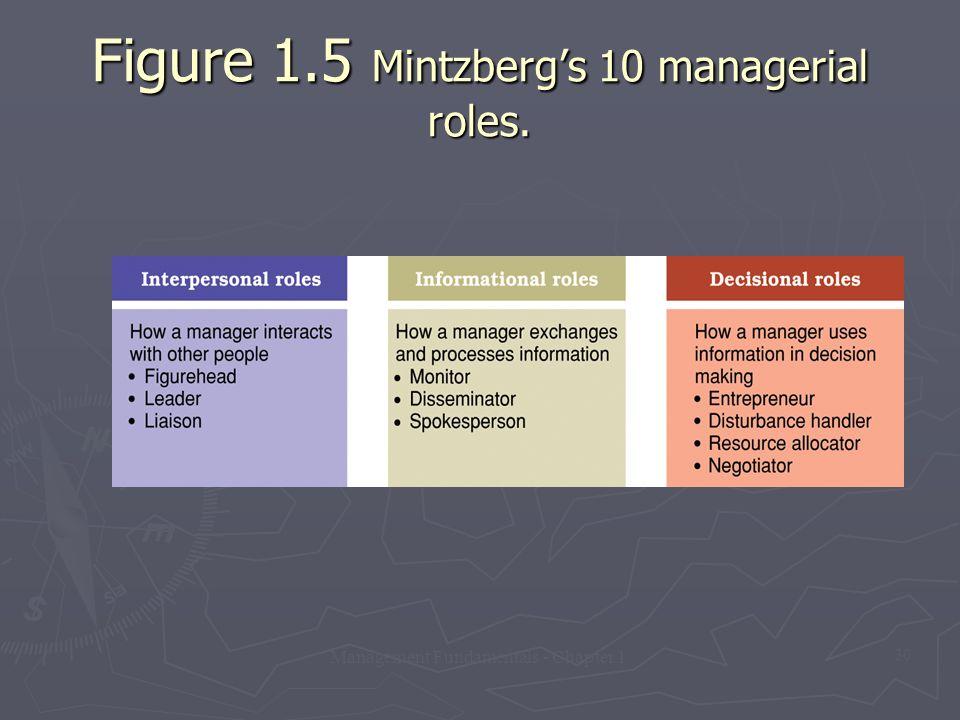 Management Fundamentals - Chapter 1 30 Figure 1.5 Mintzberg's 10 managerial roles.