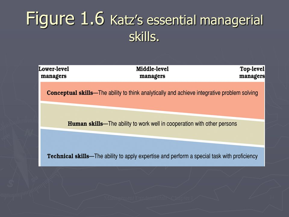 Management Fundamentals - Chapter 1 34 Figure 1.6 Katz's essential managerial skills.