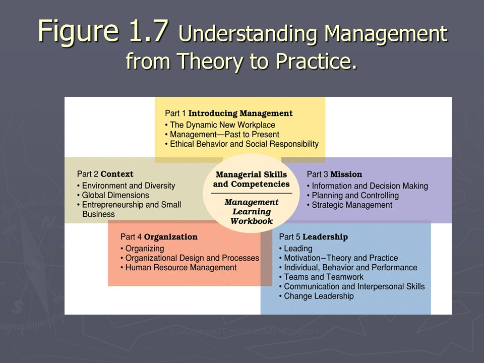 Management Fundamentals - Chapter 1 37 Figure 1.7 Understanding Management from Theory to Practice.