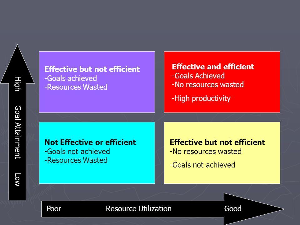 Effective but not efficient -Goals achieved -Resources Wasted Effective and efficient -Goals Achieved -No resources wasted -High productivity Not Effe