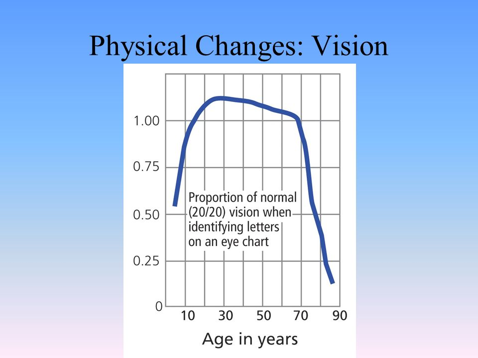 Physical Changes: Vision