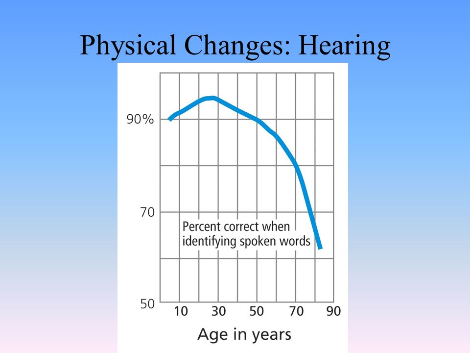 Physical Changes: Hearing